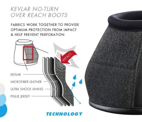 Premier Equine Kevlar No-Turn Over Reach Boots